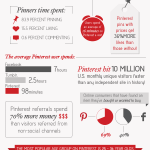 Infographic: How Users Interact with Pinterest
